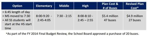 SchoolBoardStartTimes