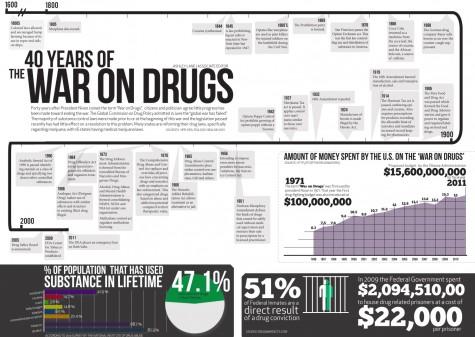 Timeline of The War on Drugs