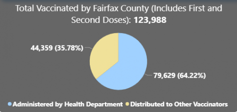 Data provided by the Fairfax County COVID-19 Vaccine and Registration page on the county website as of 2/17.